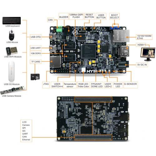 Line-com com - Z-turn Kit for Xilinx Zynq-7010 Single Board Computer